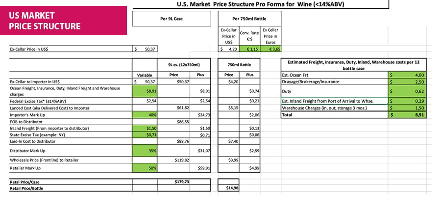 wine prices USA